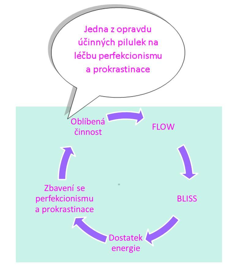 lecba perfekcionismus a prokrastinace 1